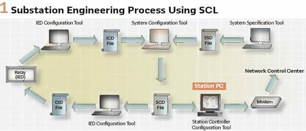 1.Substation Engineering Process Using SCL