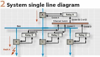 2. System single line diagram