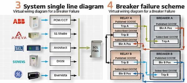 3. System single line diagram & 4. Breaker failure scheme