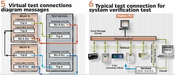 5. Virtual test connections diagram messages & 5. Typical test connections for system verification test