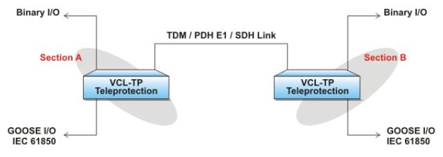 Hình 10: Truyền cắt VCL-TP qua kênh truyền SDH/ E1 với hỗ trợ IEC 61850 GOOSE