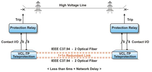 Hình 4: Truyền cắt qua giao diện quang IEEE C37.94 với cấu hình 1+1
