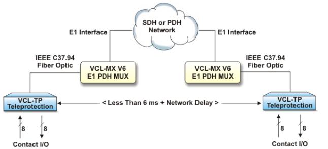 Hình 5: Truyền cắt – giao diện IEEE C37.94 qua mạng SDH/ PDH