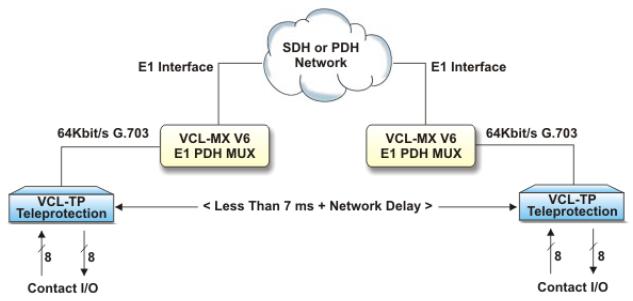 Hình 6_ Truyền cắt – Kênh truyền dữ liệu đồng hướng 64 kbits_G.703 qua mạng SDH-PDH