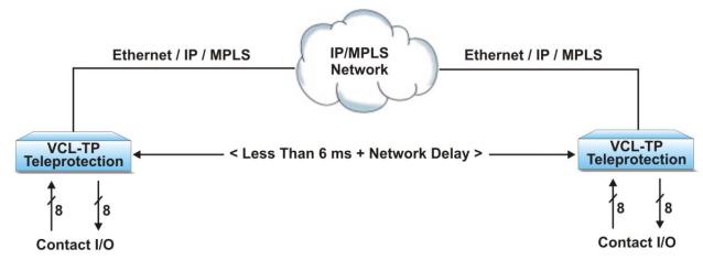 Hình 8_Truyền cắt qua mạng IP-MPLS
