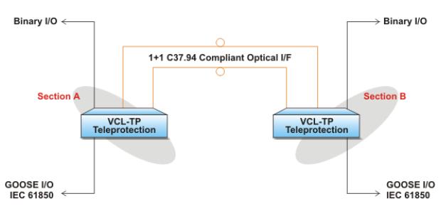 Hình 9_Thiết bị truyền cắt VCL-TP qua 1+1 kênh truyền đáp ứng C37.94 với hỗ trợ IEC 61850 GOOSE
