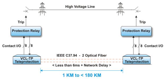 Hình 3: Truyền cắt qua giao diện quang IEEE C37.94