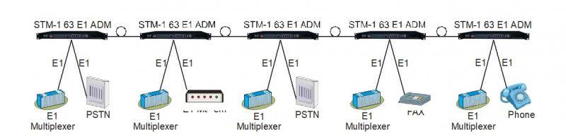 Chain network application diagram