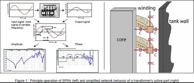 Hình 1: Nguyên lý hoạt động của SFRA (trái) và giản đồ đặc tính mạng thành phần động của một máy biến áp (phải)