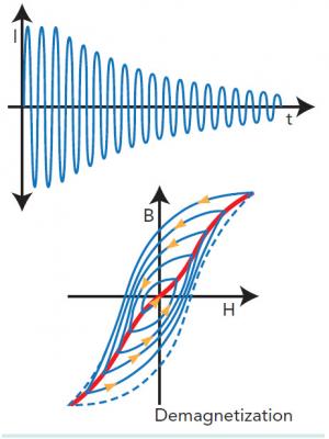 Hình 5: Nguyên lý khử từ của lõi sắt