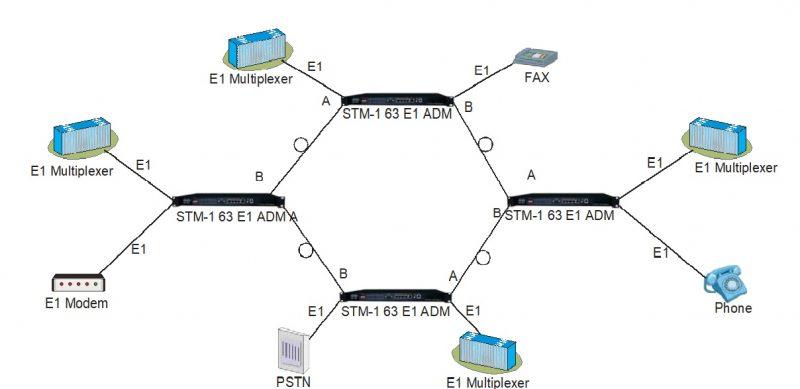Ring network application diagram