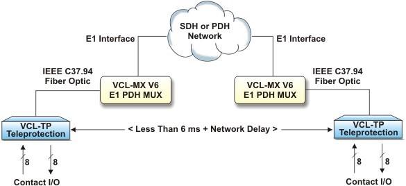 SDH-PDH Network