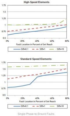Standard-Speed