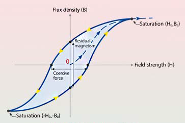 Hysteresis loop. The enclosed area represents the hysteresis losses.