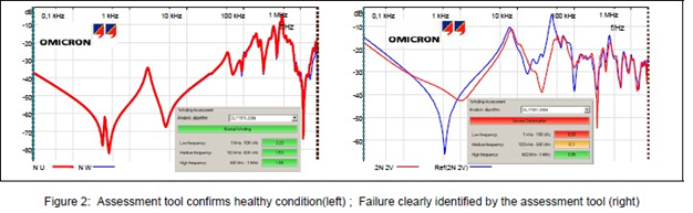 Hình 2: Công cụ đánh giá xác nhận tình trạng tốt (trái); lỗi được xác định rõ ràng bởi công cụ đánh giá (phải)