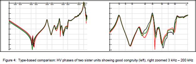 Hình 4: So sánh dựa theo kiểu: Các pha HV của 02 máy biến áp cùng loại phản ánh sự đồng dạng tốt (trái), hình bên phải là phóng to ở tần số 3kHz-200 kHz