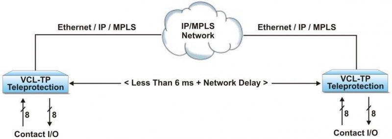ip-mpls network