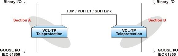 sdh-e1 pdh-links