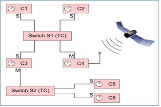 IEEE 1588_2