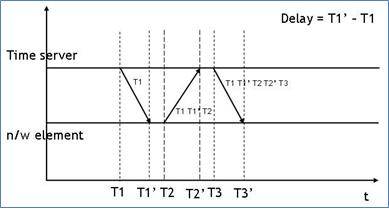 IEEE 1588_3